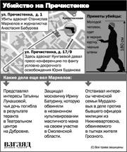Как убили адвоката Эльзы Кунгаевой