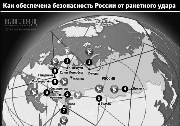 Как обеспечена безопасность России от ракетного удара (нажмите, чтобы увеличить)