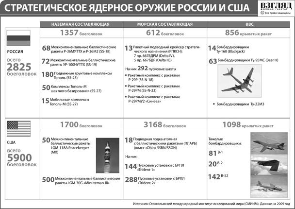 Стратегическое ядерное оружие России и США (нажмите, чтобы увеличить)