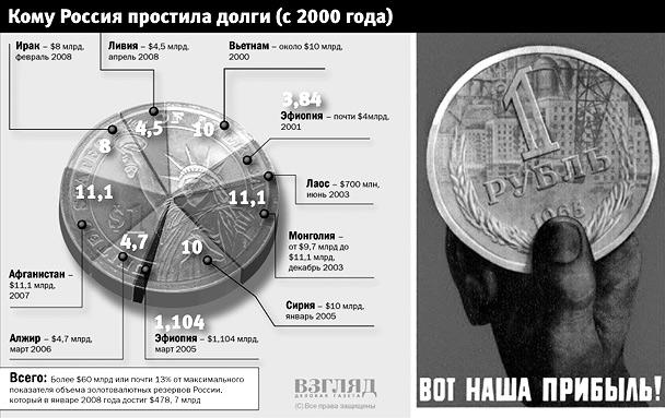 Кому Россия простила долги (с 2000 года)(нажмите, чтобы увеличить)
