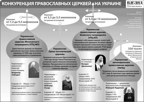 Конкуренция православных церквей на Украине (нажмите, чтобы увеличить)