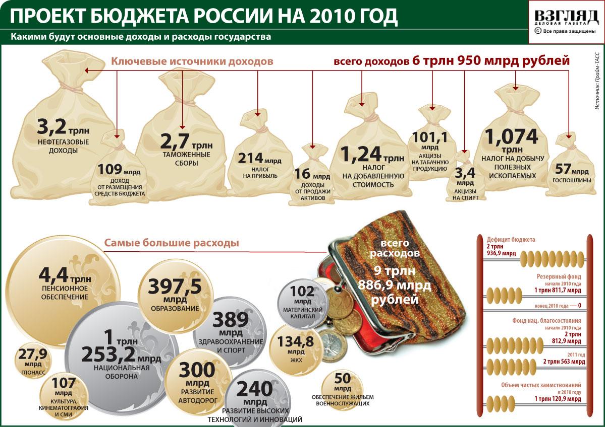Расходы дорожного фонда больше утвержденных бюджетом
