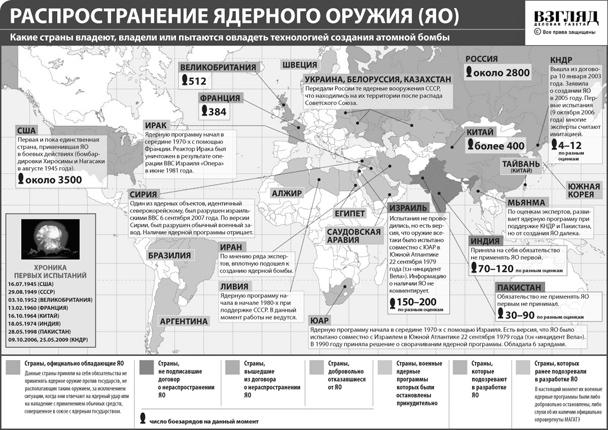 Распространение ядерного оружия (нажмите, чтобы увеличить)