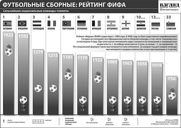 Футбольные сборные: рейтинг ФИФА (нажмите, чтобы увеличить)