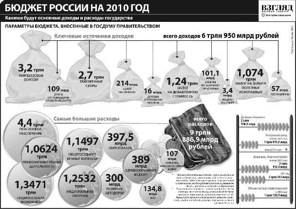 Бюджет России на 2010 год (нажмите, чтобы увеличить)