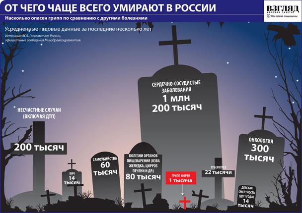 От чего чаще всего умирают в России (нажмите, чтобы увеличить)