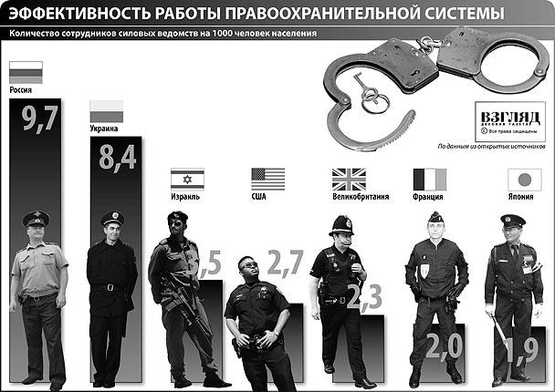 Количество сотрудников силовых ведомств на 1000 человек населения (нажмите, чтобы увеличить)