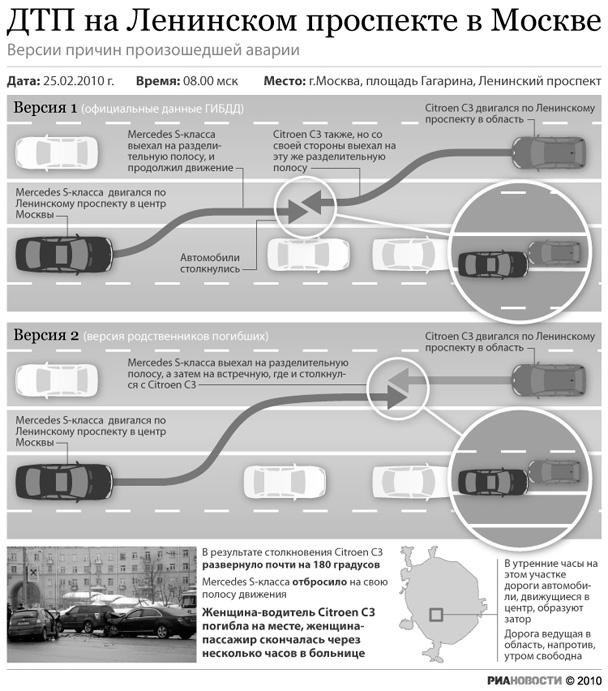 Следственные органы нашли и допросили непосредственных очевидцев ДТП на Ленинском проспекте с участием автомобиля...