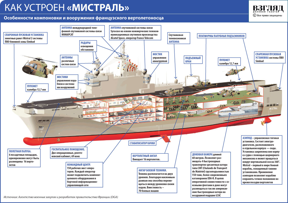 Компоновочная схема вертолетоносца Mistral.