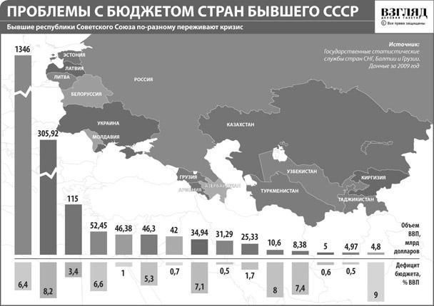 Проблемы с бюджетом стран бывшего СССР (нажмите, чтобы увеличить)