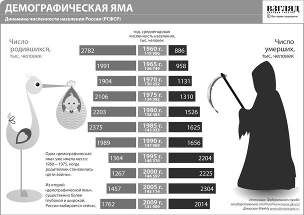 Динамика численности населения России (нажмите, чтобы увеличить)