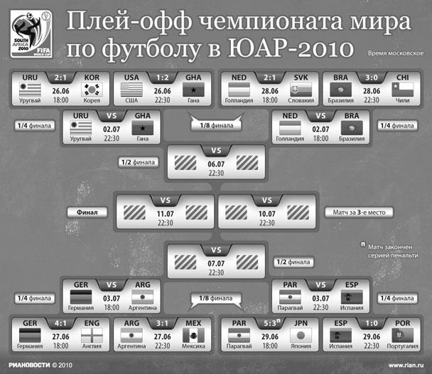 Плей-офф чемпионата мира по футболу в ЮАР-2010 (нажмите, чтобы увеличить)