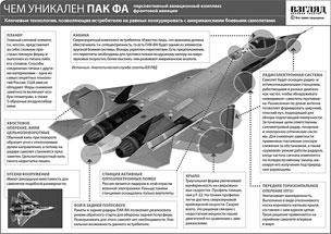 Перспективный авиационный комплекс фронтовой авиации (ПАК ФА) имеет целый ряд особенностей, уникальных не только для российской, но и для мировой практики