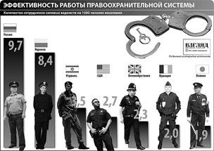 Количество сотрудников милиции/полиции на 1000 человек населения в различных странах мира