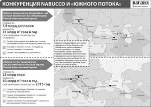 Чем отличаются между собой планы строительства Nabucco и «Южного потока»