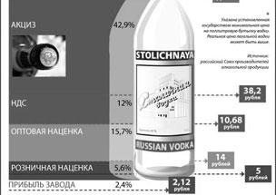 Из чего складывается цена бутылки водки