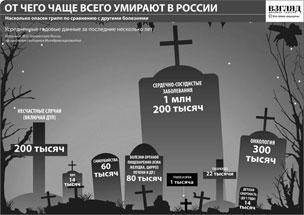 Основные причины смертности российских граждан
