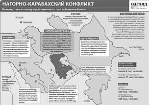 Причины и история конфликта вокруг Нагорного Карабаха (нажмите, чтобы увеличить)