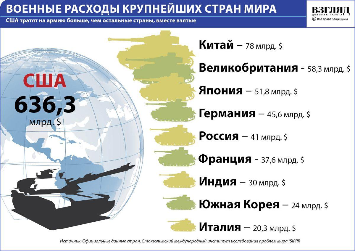 Новая военная доктрина видит единственного врага Россию и выгодна США 42