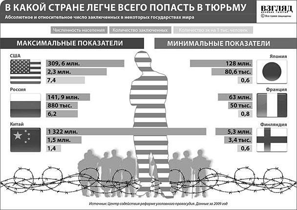 В какой стране легче всего попасть в тюрьму (нажмите, чтобы увеличить)