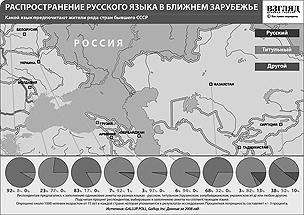 Какой язык предпочитают использовать в повседневном общении жители ряда стран бывшего СССР