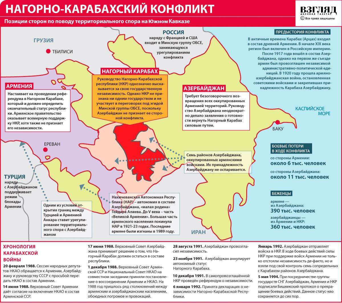Причины и история конфликта вокруг Нагорного Карабаха