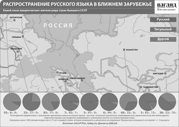 Распространение русского языка в ближнем зарубежье (нажмите, чтобы увеличить)