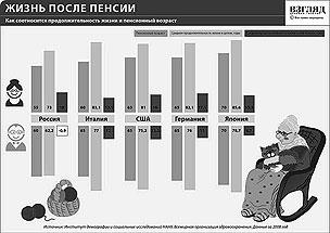 Как соотносится продолжительность жизни и пенсионный возраст (нажмите, чтобы увеличить)
