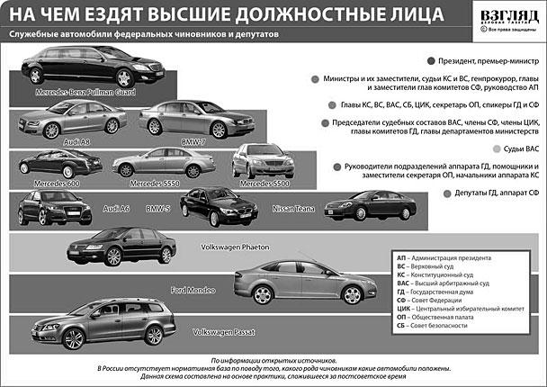 Служебные автомобили федеральных чиновников и депутатов (нажмите, чтобы увеличить)