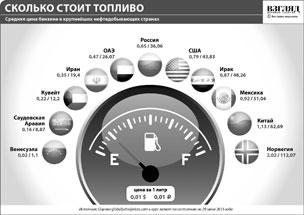 Средняя цена бензина в крупнейших нефтедобывающих странах (нажмите, чтобы увеличить)