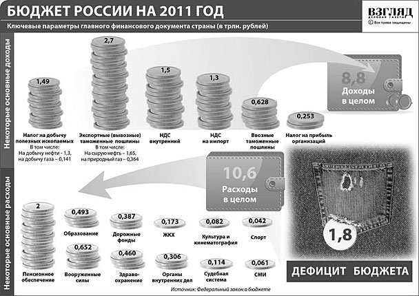 Бюджет России на 2011 год (нажмите, чтобы увеличить)
