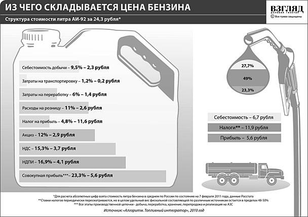 Из чего складывается цена бензина (нажмите, чтобы увеличить)