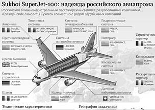 Характеристики самолета Sukhoi SuperJet-100