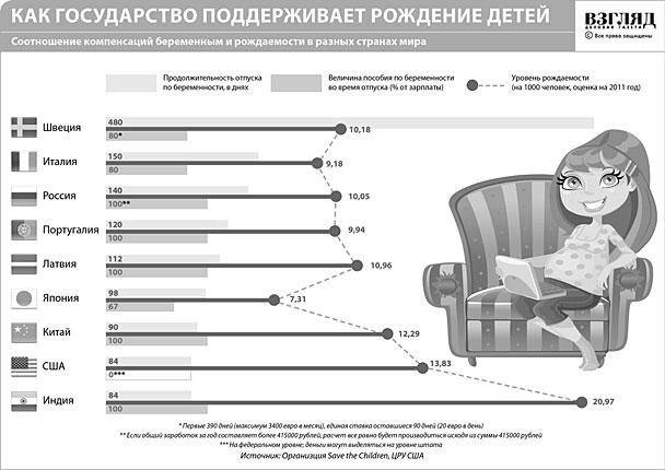 Как государство поддерживает рождение детей (нажмите, чтобы увеличить)