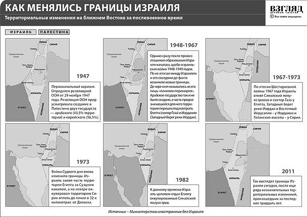 Государство Израиль значительно расширило свои границы за последние 60 лет
