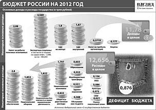 Бюджет России на 2012 год (нажмите, чтобы увеличить)
