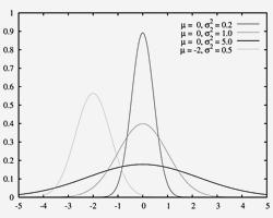 Распределение Гаусса (Фото: MarkSweep/Wikipedia)