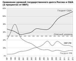 Сравнение государственного долга России и США, в процентах от ВВП, 1997-2013. (фото: ruxpert.ru) (нажмите чтобы увеличить)