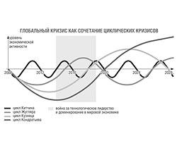 (Фото: Из доклада С.Ю. Глазьева