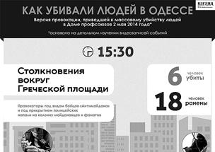 Евромайдановцы попытались сорвать акцию памяти о трагедии в Одессе