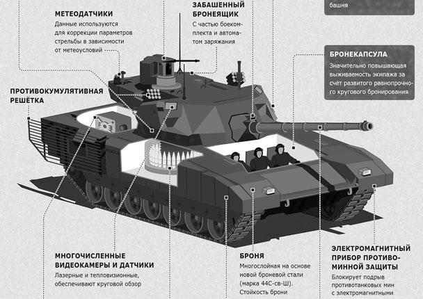 Главные особенности танка «Армата»