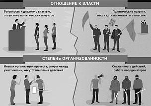 Как отличить стихийный протест от майдана