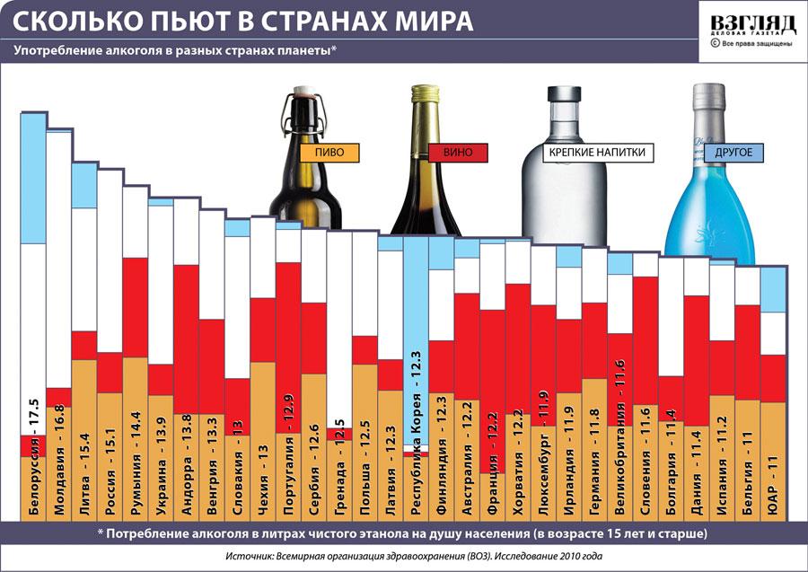 Рейтинг Алкоголизма В Мире