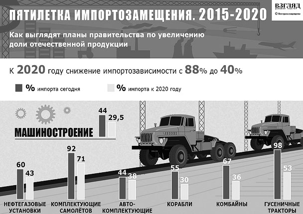 Как выглядят планы по замещению импортных товаров российскими
