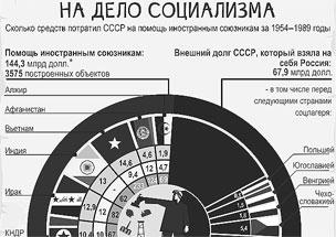 Сколько средств потратил СССР на помощь другим странам