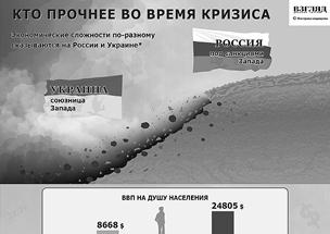 Как Россия справляется с кризисом - по сравнению с Украиной