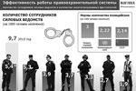 Эффективность работы правоохранительной системы