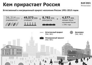 Численность населения России поддерживают мигранты