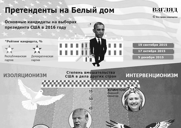 Политики, претендующие на пост президента США (инфографика)
