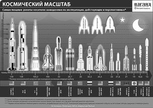 Самые мощные ракеты-носители в истории космонавтики